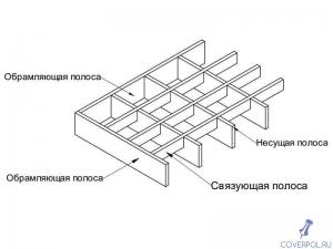оцинкованная прессованная решетка 1000х1000х33х11 мм